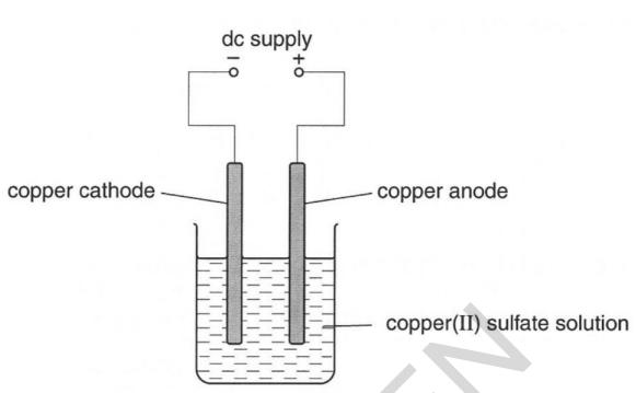 electrolysis experiment copper sulphate method