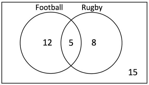 b) how many individuals do not play or football? c) how many individuals play  rugby? d) how many individuals play football?