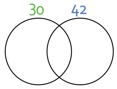 the left circle will contain all of the prime factors of 30  the right  circle will contain all of the prime factors of 42  the cross over between  the two
